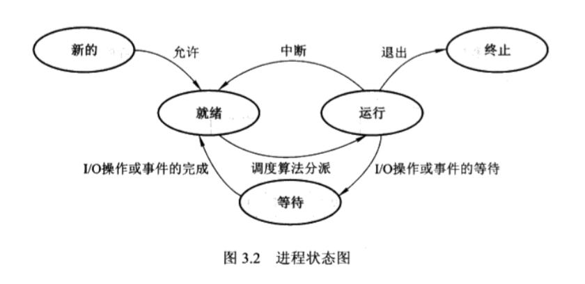 进程状态图